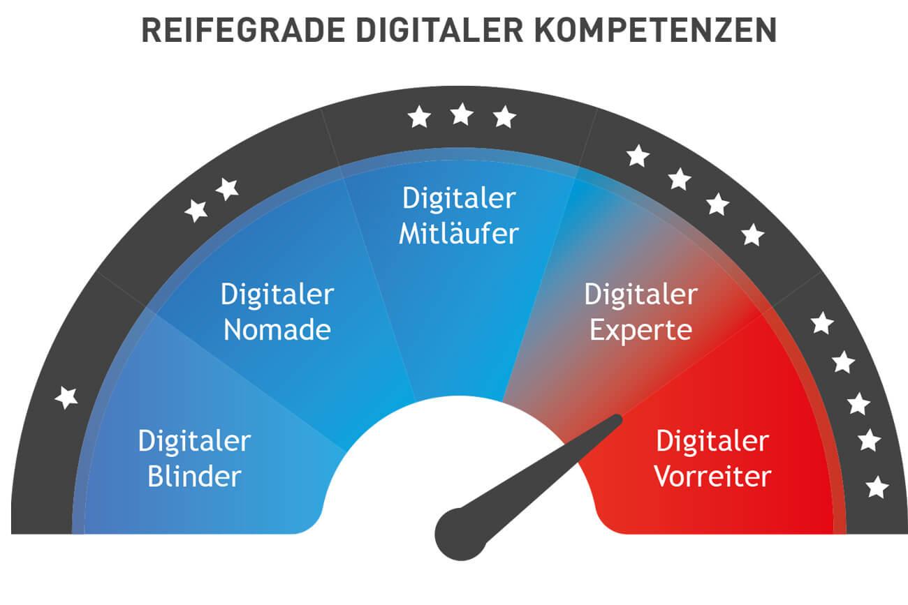 Grafik Reifegrade digitaler Kompetenzen